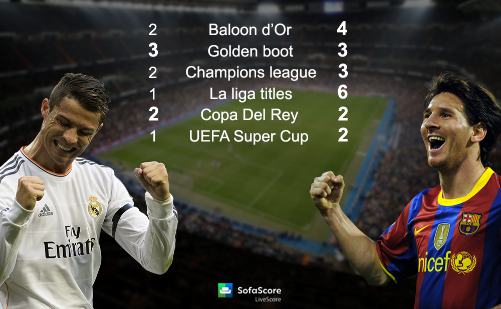 The other side of El Clasico Goals fouls dives fights  : Ronaldo vs Messi3 from www.sofascore.com size 1000 x 618 png 776kB