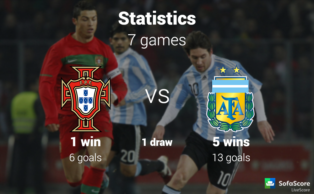 FIFA International Friendly match: Portugal vs Argentina Match preview - SofaScore News
