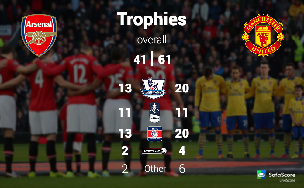 Barclays Premier League 12th round Arsenal FC vs  : Trophies1 from www.sofascore.com size 1000 x 618 png 539kB