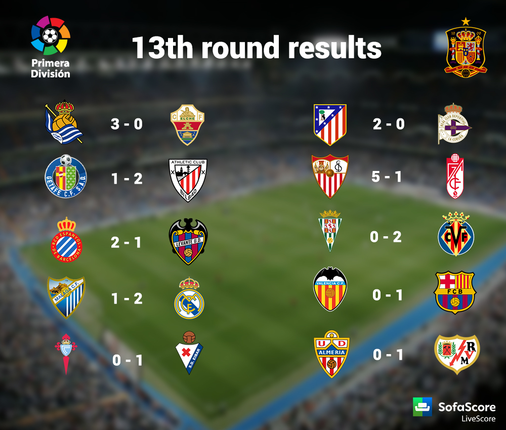 La liga results and table cabinets matttroy - Spanish league point table ...