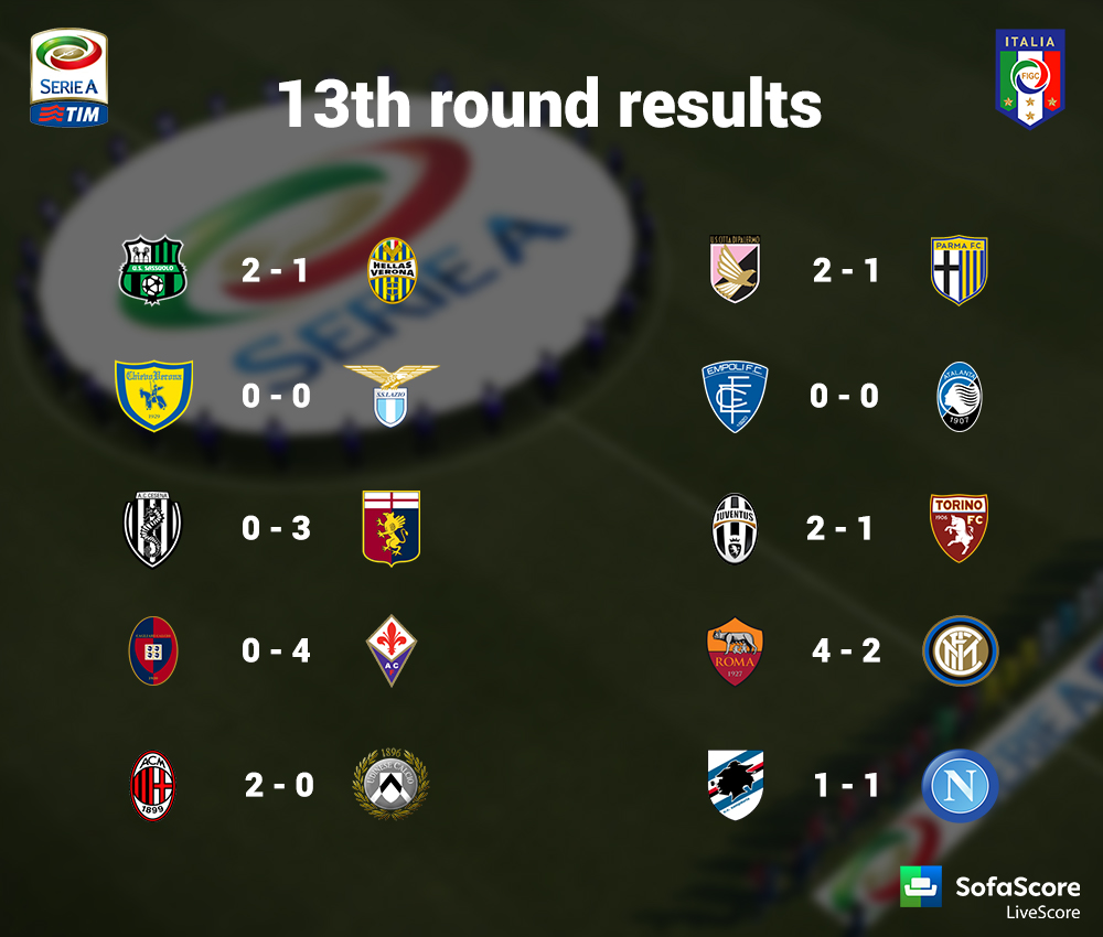 Serie A 13th round summary: Results, goals, stats