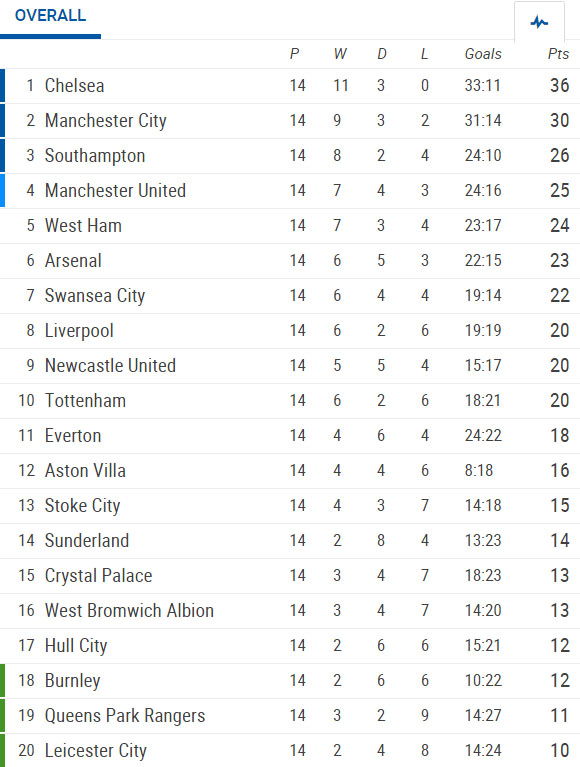 barclays premier league 14th round  results  stats
