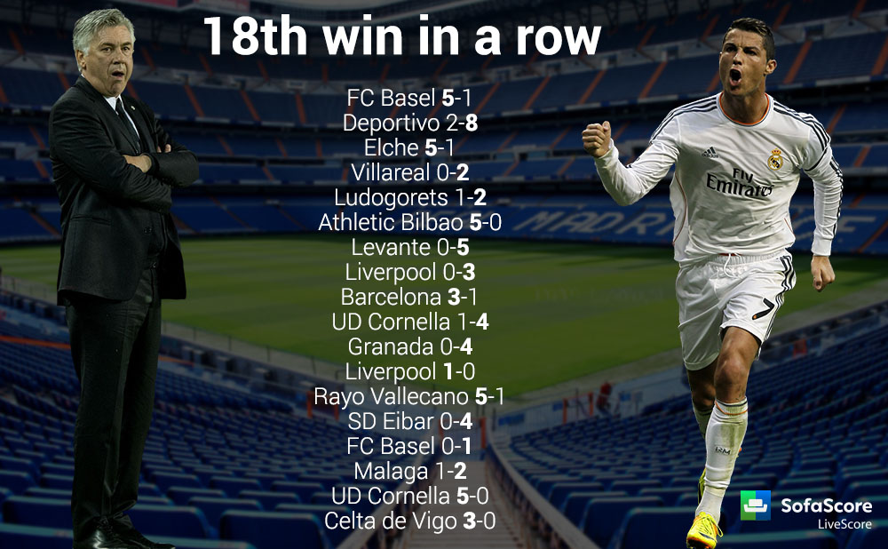 Real Madrid record 18 win in a row to equal the all-time longest winning streak by a Spanish ...