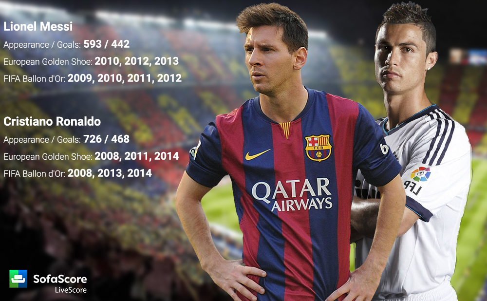 El Cl225sico The biggest club game in the world  : Messi vs Ronaldo from www.sofascore.com size 1000 x 618 jpeg 437kB