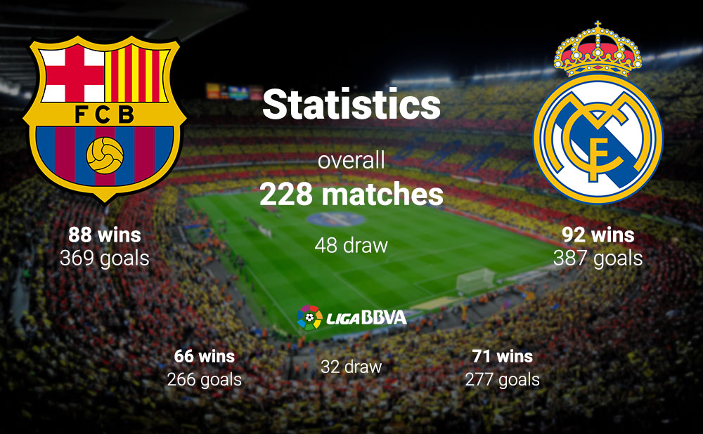 El Clásico: The biggest club game in the world ...