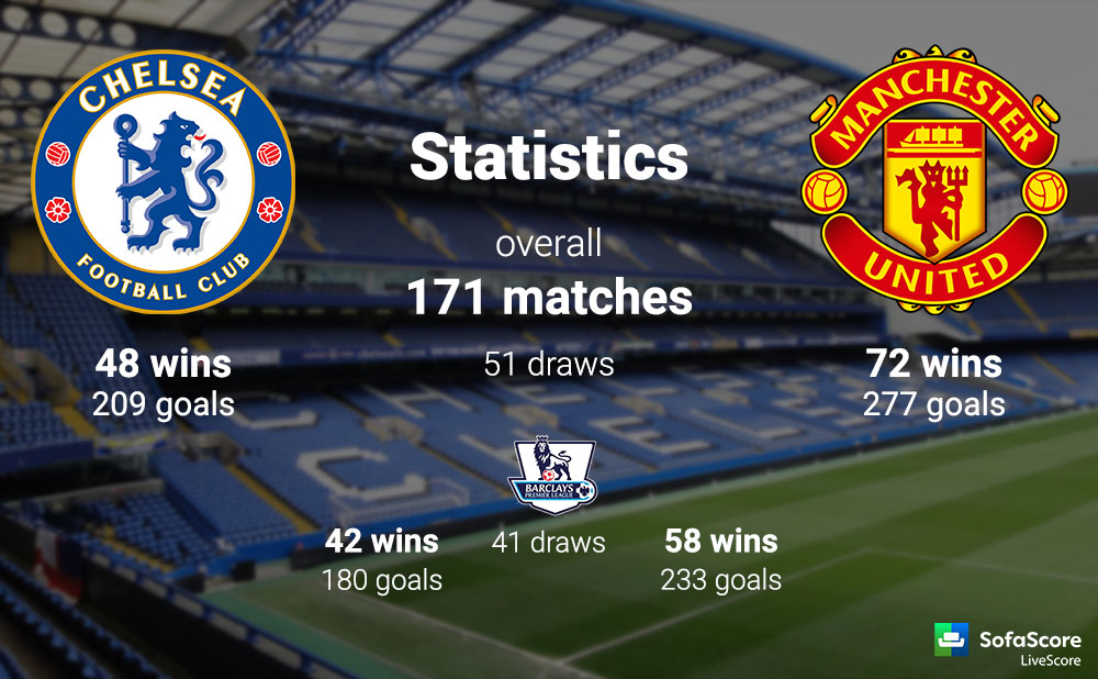 Image result for chelsea vs manchester united head to head