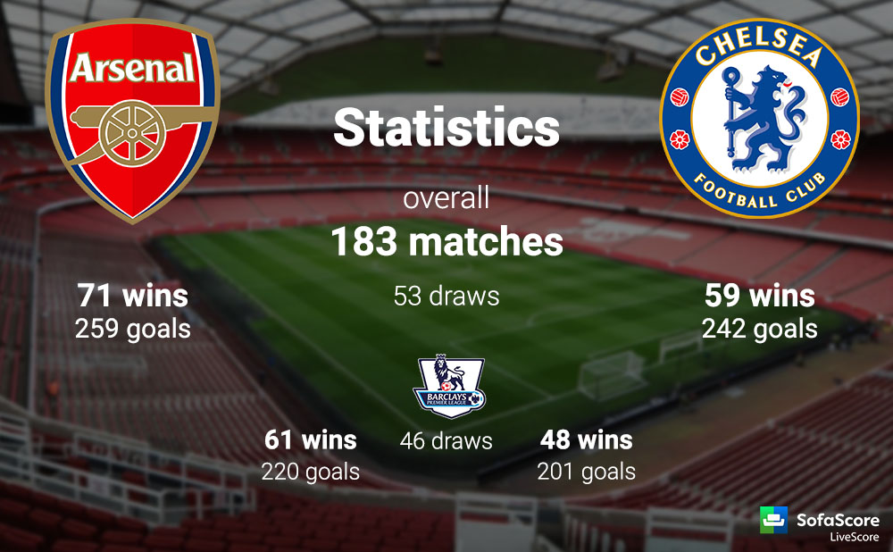 arsenal have not beaten chelsea since robin van persie scored a hat trick in a dramatic 5 3 victory in october 2011