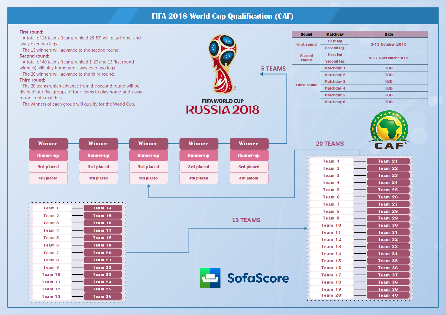 World Cup 2018 Draw Africa