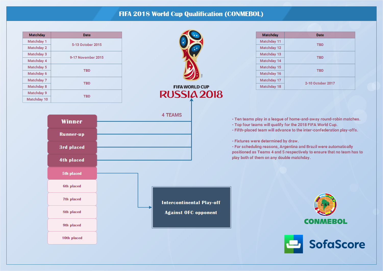 World Cup Qualifiers 2018 Schedule Conmebol
