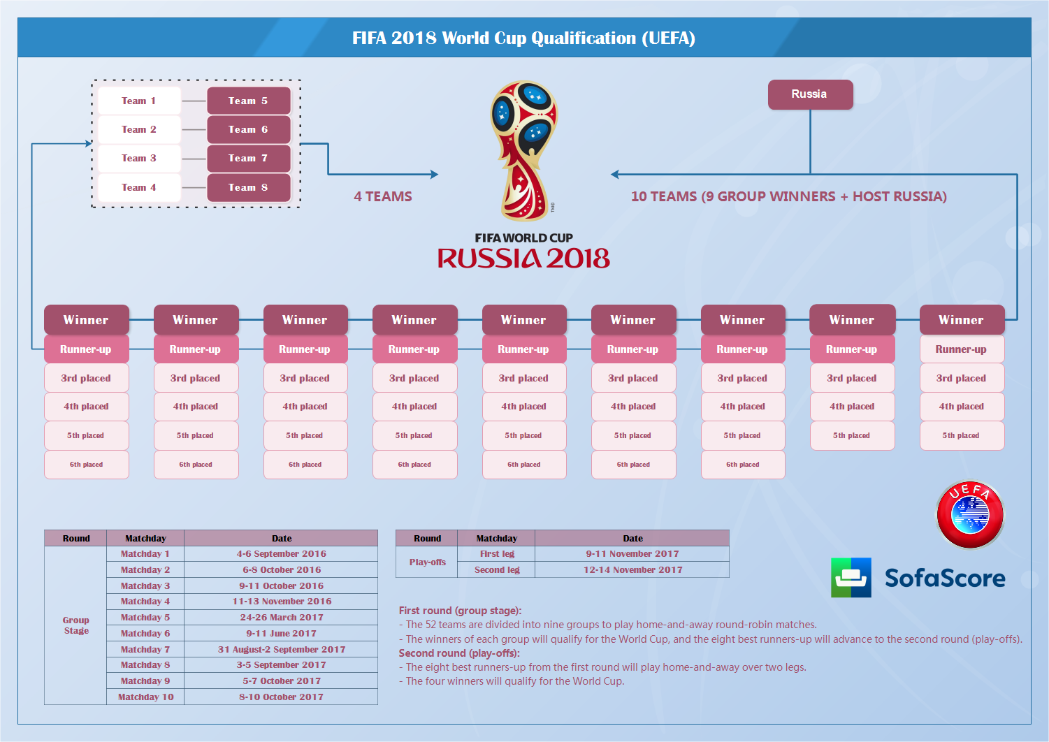 world cup 2017 european qualifying groups