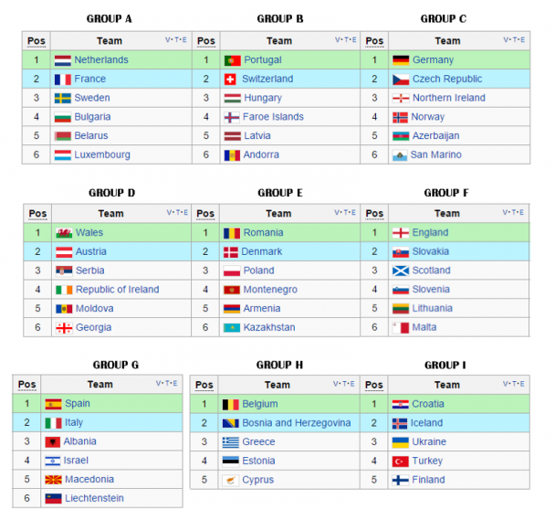 World Cup 2018 Groups Tables