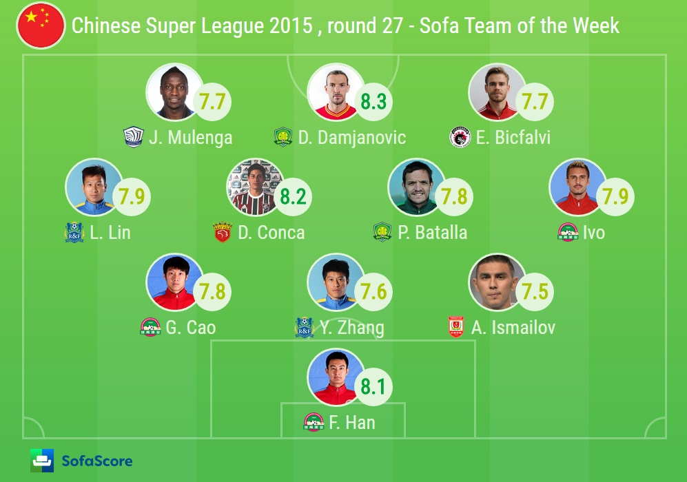 SofaScore Team of the Week - Chinese Superliga, Round 27 ...