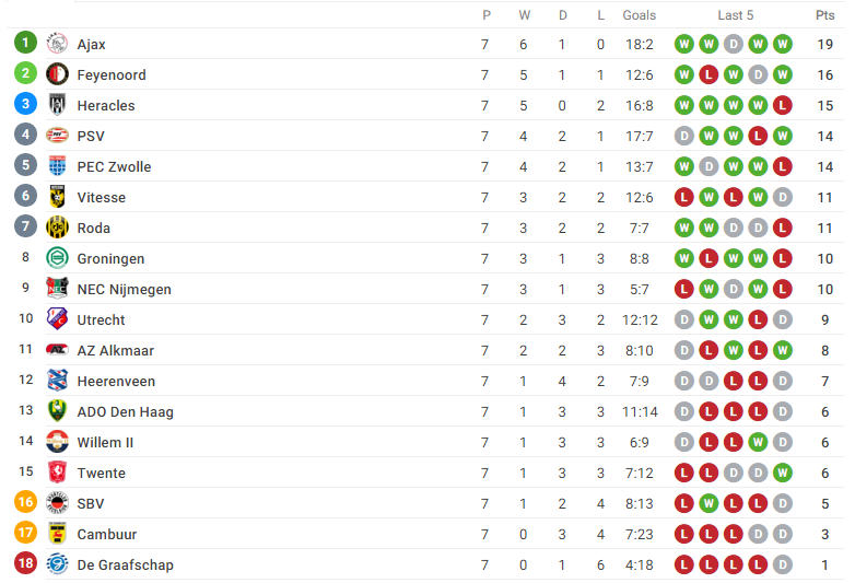 dutch league standing