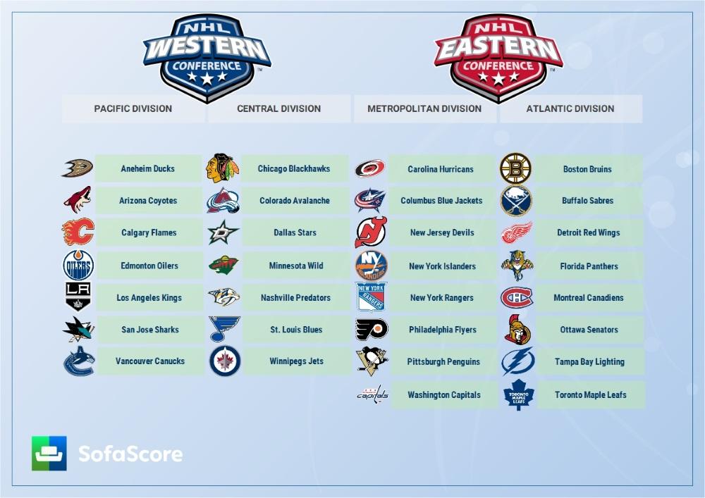 NHL 2015/2016 season preview - SofaScore News