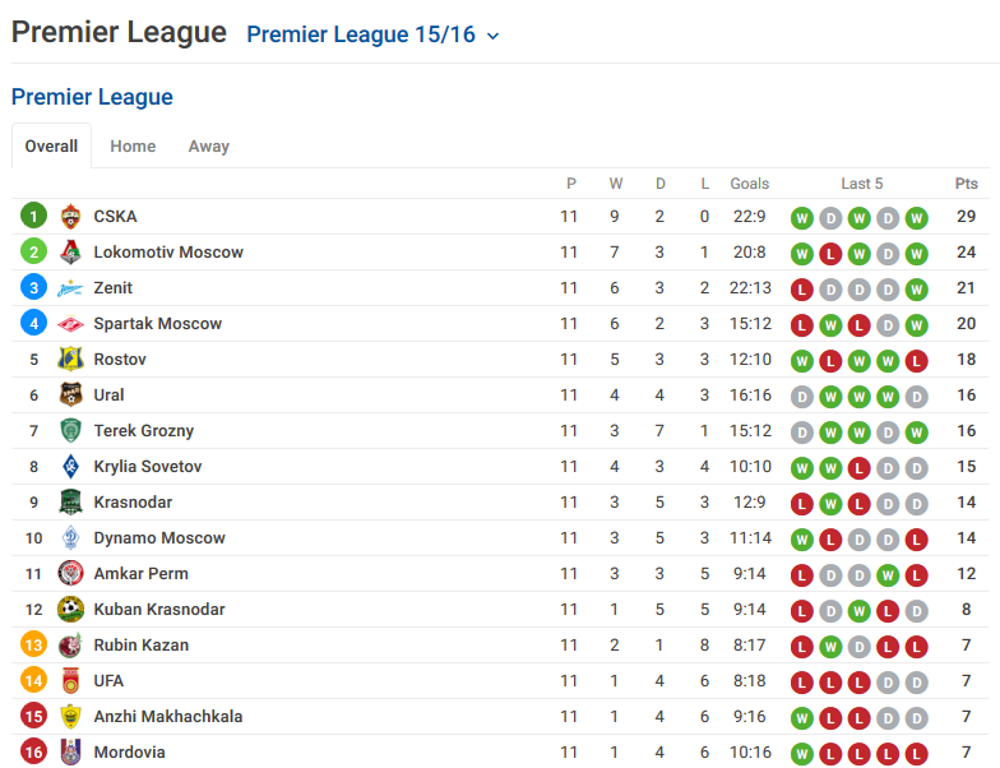 Sportpesa live score results for Epl live scores and table standing