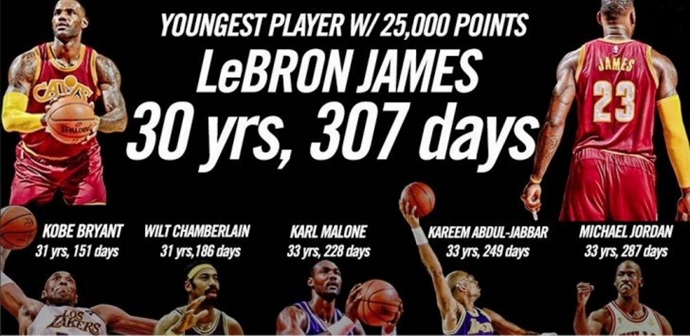 LeBron James youngest player in NBA to reach 25,000 points - SofaScore News
