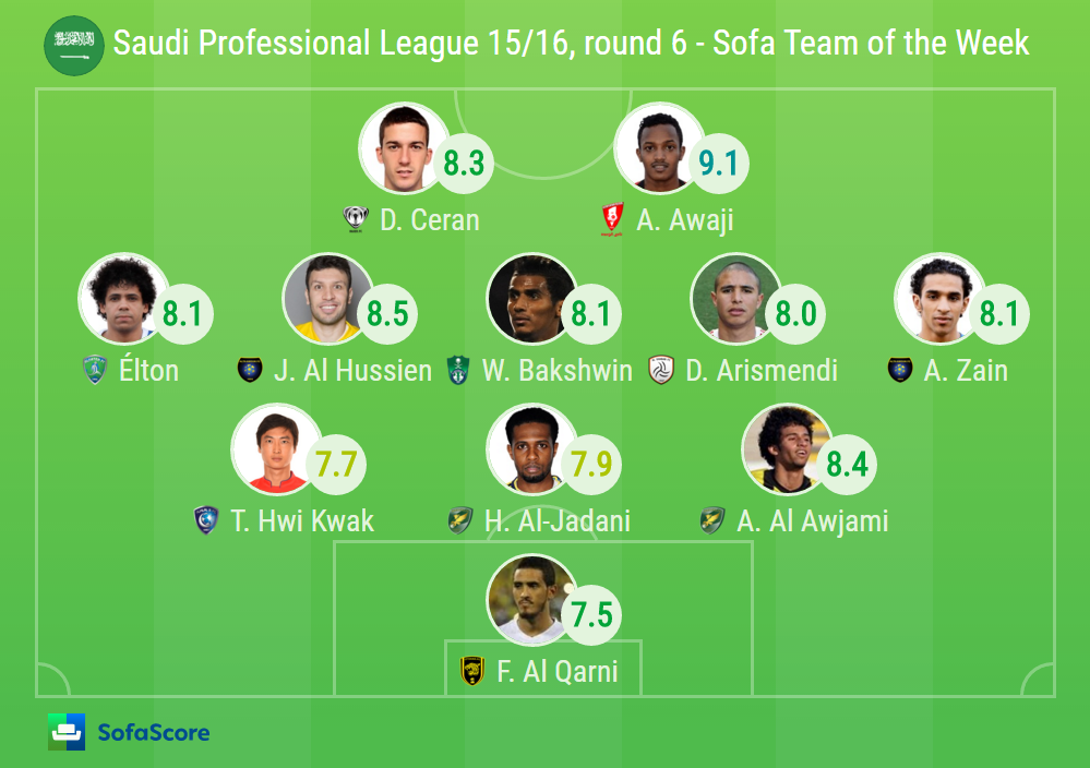 SofaScore Team of the Week Saudi Professional League  : Screenshot7 from www.sofascore.com size 999 x 704 png 196kB