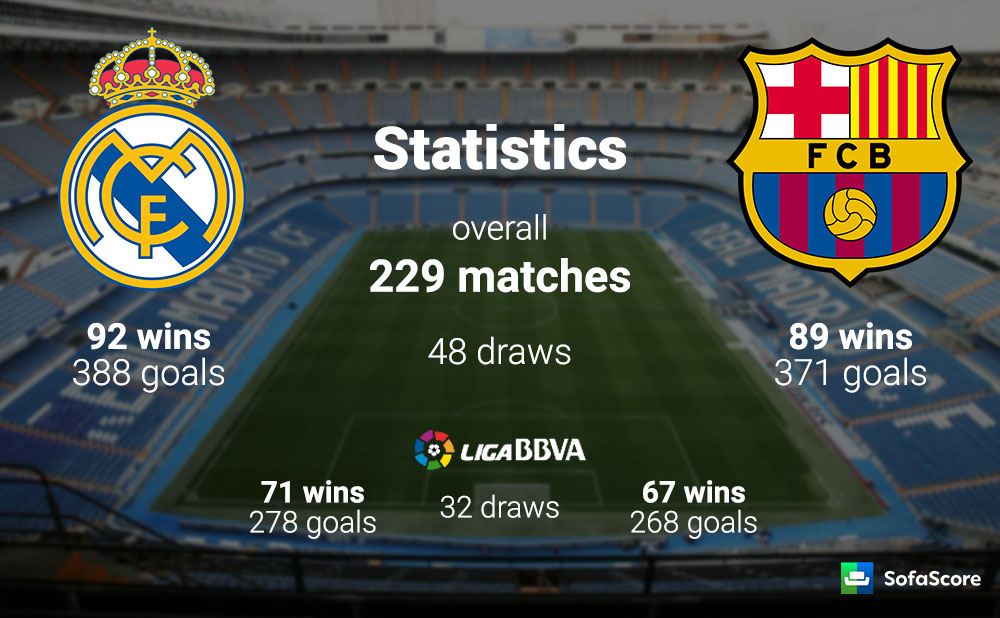 Real Madrid vs Barcelona Live Stream, El Clasico 2015 ...