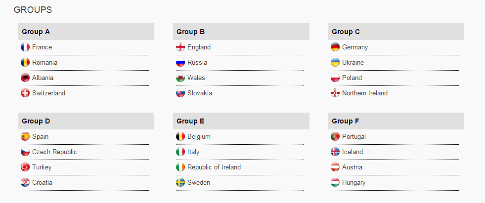 EURO 2016 groups confirmed