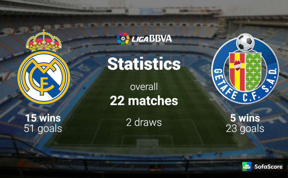 Live Stream Real Madrid Vs Getafe