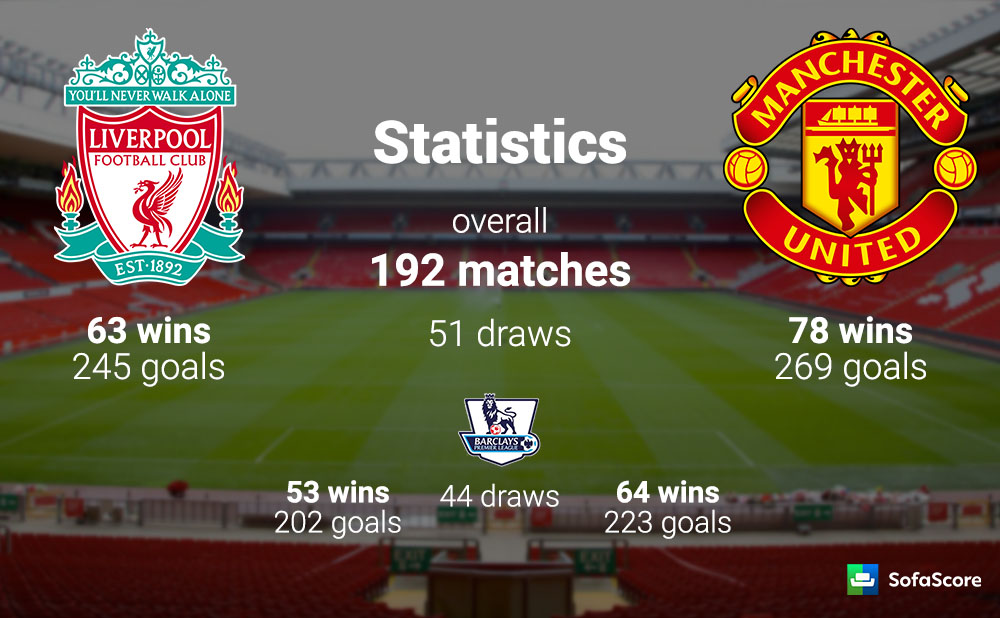 liverpool vs man utd stats