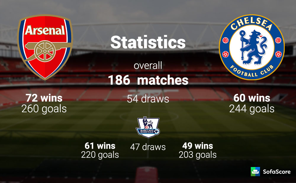 Image Result For Chelsea Vs Arsenal Premier League Head To Head