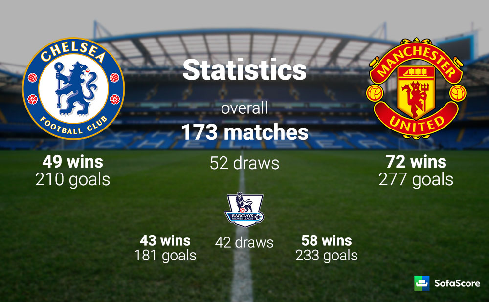stream Live preview vs United -  Manchester Chelsea & Match