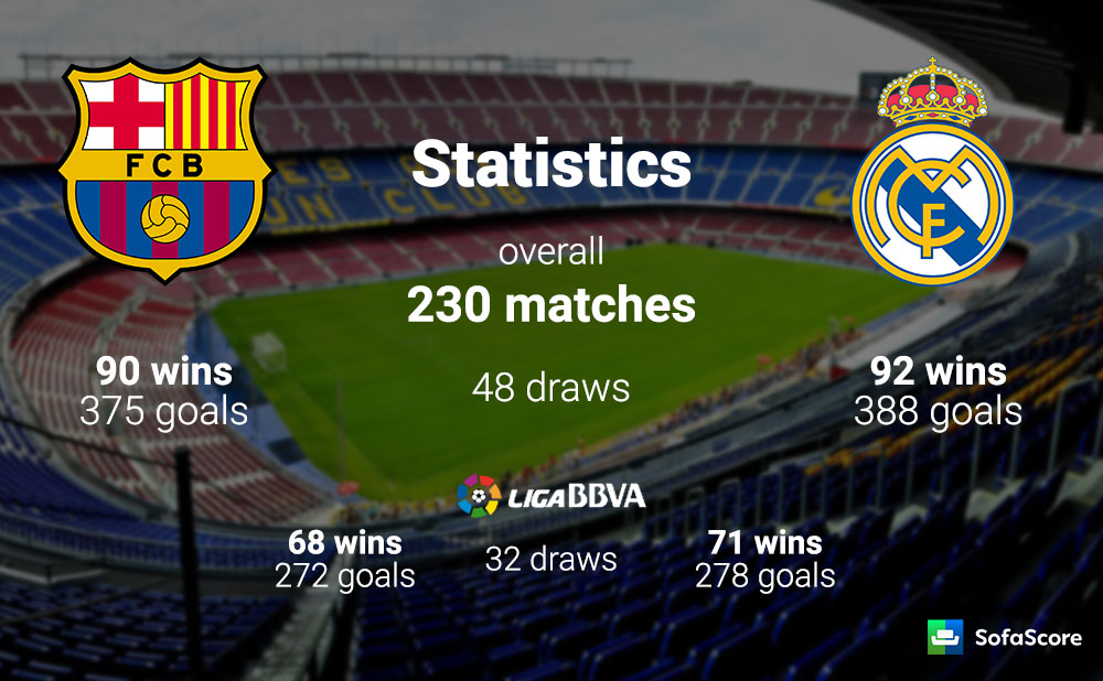 the stats are similar in la liga as well with madrid winning 71 out of 171 matches barcelona 68 in the first meeting of this season blaugrana cruised
