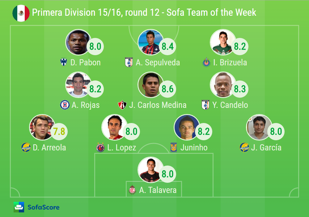 Team of the week Mexico Liga MX Clausura Round 12  : BiancomerLigaMX R12 from www.sofascore.com size 1000 x 704 png 261kB