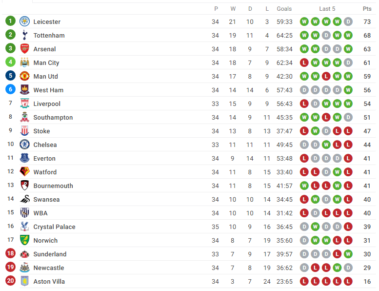 barclays premier league table home and away