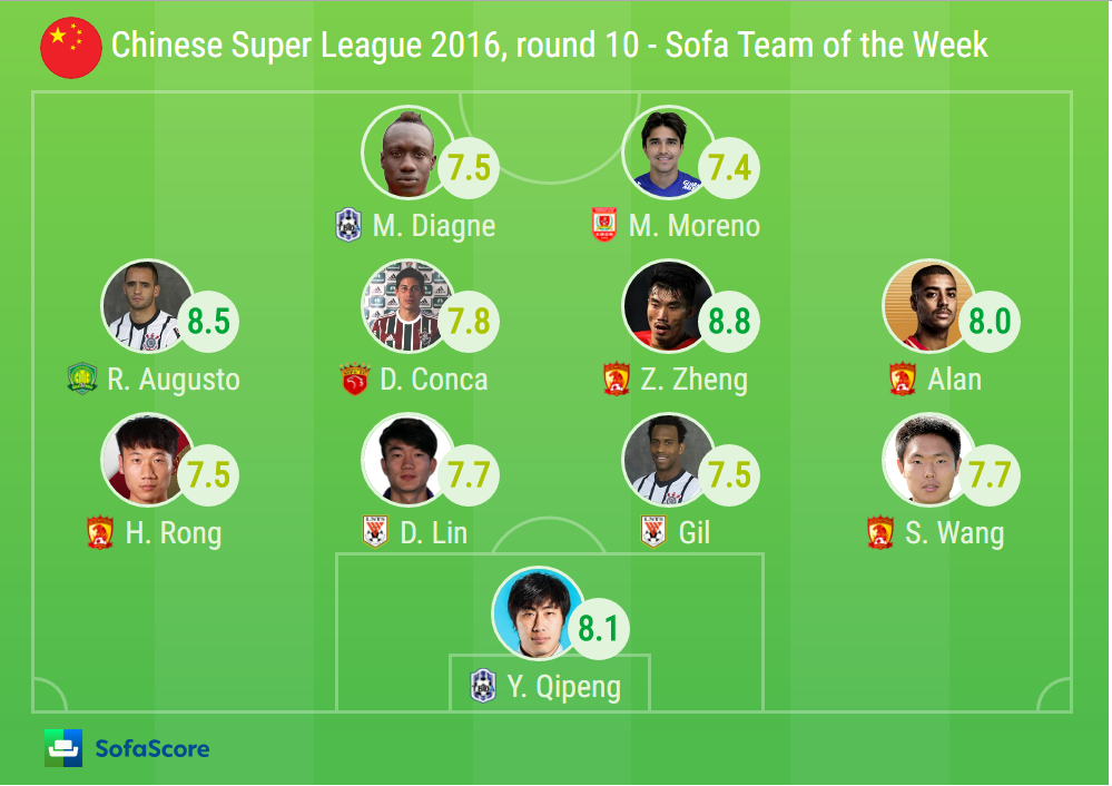 Guangzhou Separate Themselves At The Top