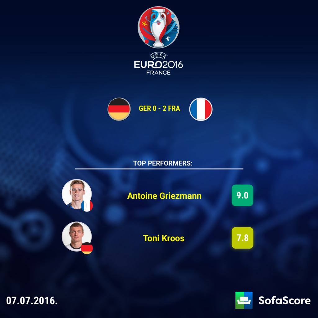 Euro 2016 Team of the Tournament SofaScore News : EURO 1024x1024 from www.sofascore.com size 1024 x 1024 png 732kB