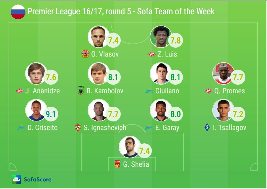 Criscito led Zenit to new victory SofaScore News : Russian Premier League round 5 TOTW from www.sofascore.com size 902 x 638 jpeg 71kB
