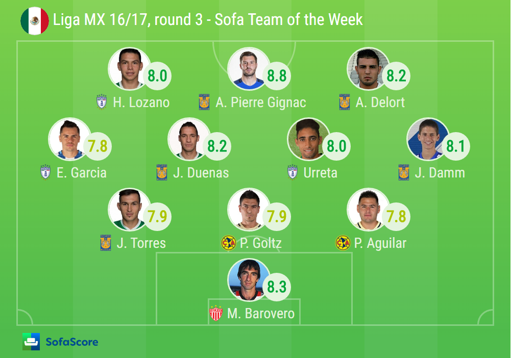 2016 17 Liga MX SofaScore Team of the Week  : Capture 9 from www.sofascore.com size 1001 x 702 png 243kB