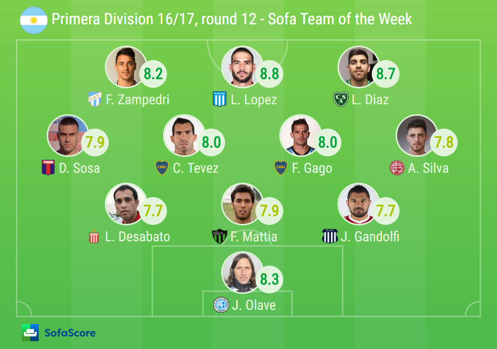 2016-17 Primera Division - SofaScore Team of the Week ...