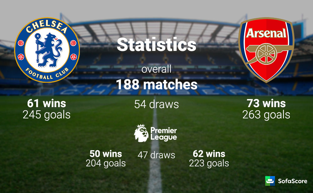 Image Result For Chelsea Vs Arsenal Head To Head Statistics