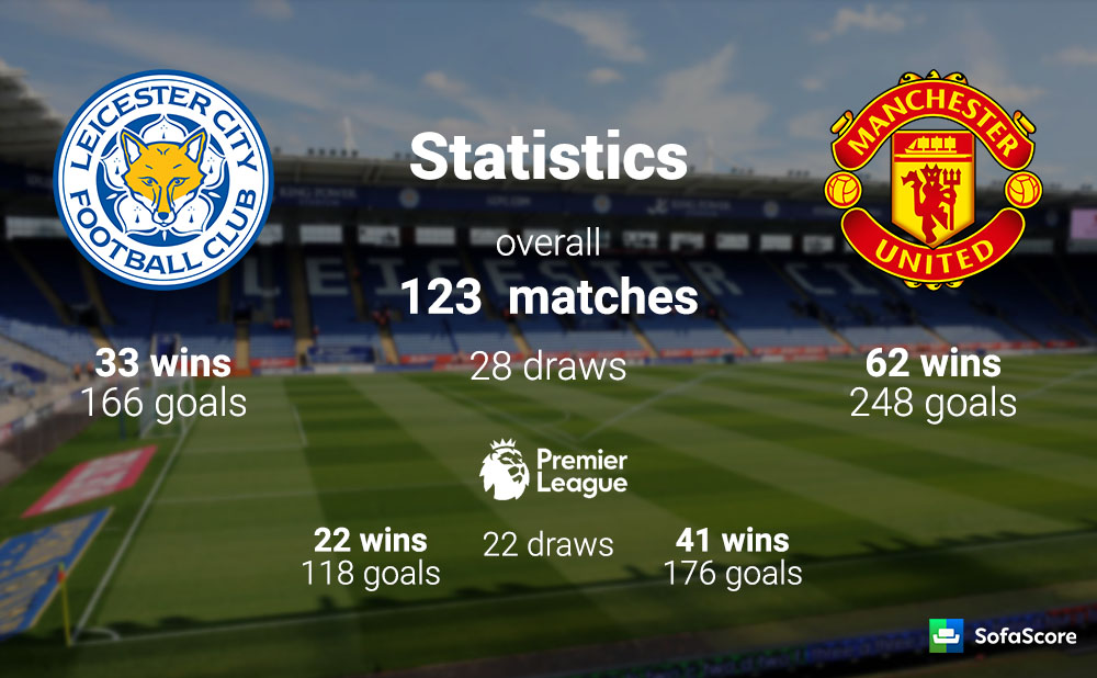 Leicester City vs Manchester United – Match preview