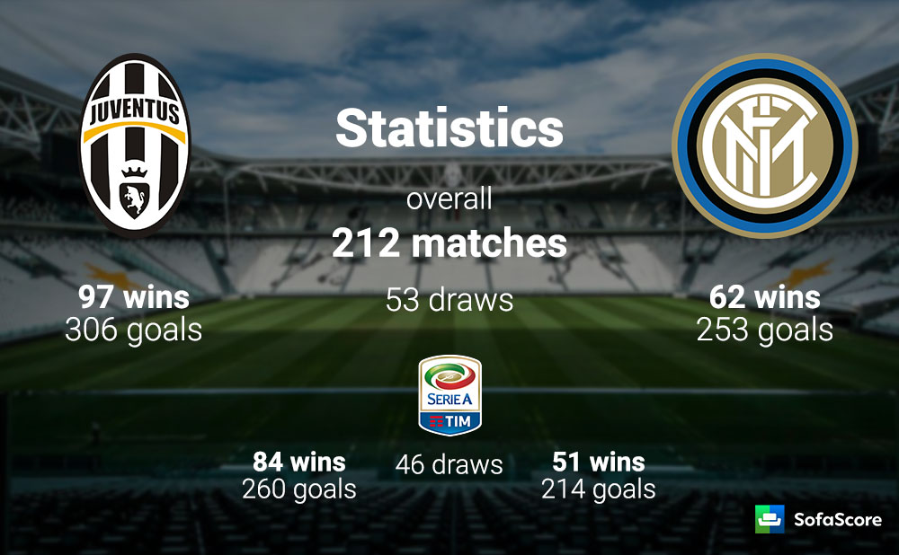 That Was The Only Victory For The Nerazzurri Over Their Last  Matches Away To Juventus In Serie A D L