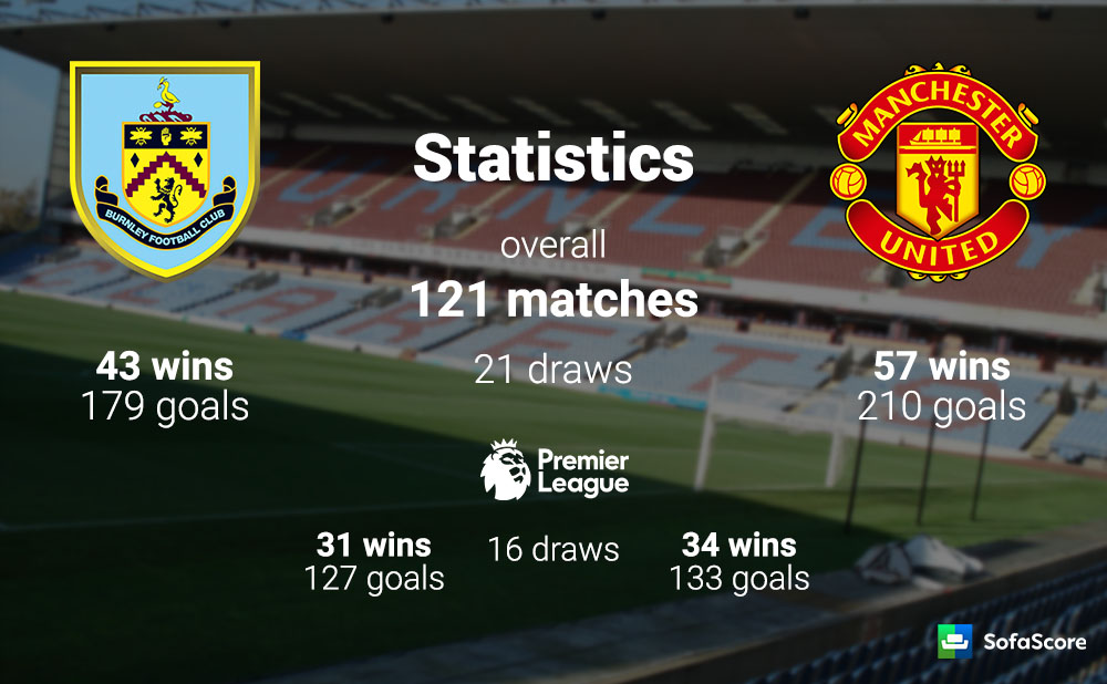 Burnley Vs Manchester United Match Preview Team News