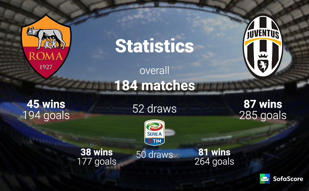juventus vs roma match statistics dating
