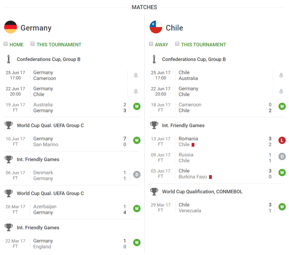 Portugal v Chile: Weds. 28/6 and Germany v Mexico on Thursday
